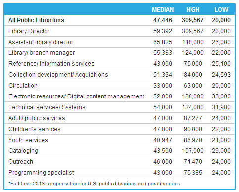 Public Librarian Salary by Librarian Type