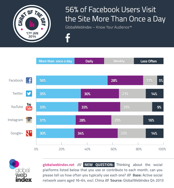 56% of Facebook Users Visit the Site More Than Once a Day
